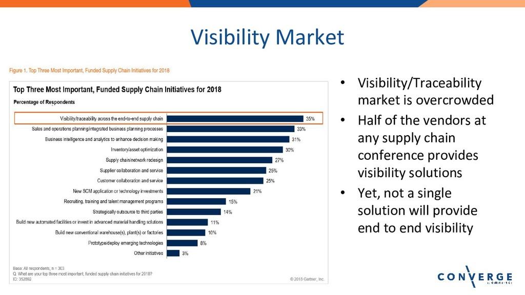 Visibility Market • Visibility/Traceability mar...