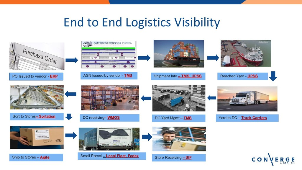 End to End Logistics Visibility PO Issued to ve...