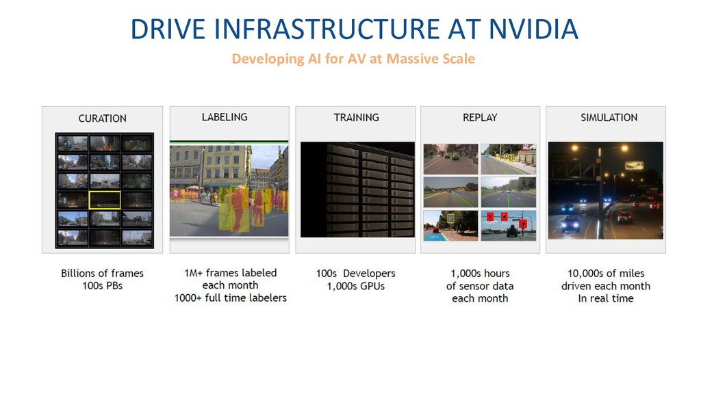 DRIVE INFRASTRUCTURE AT NVIDIA Developing AI fo...