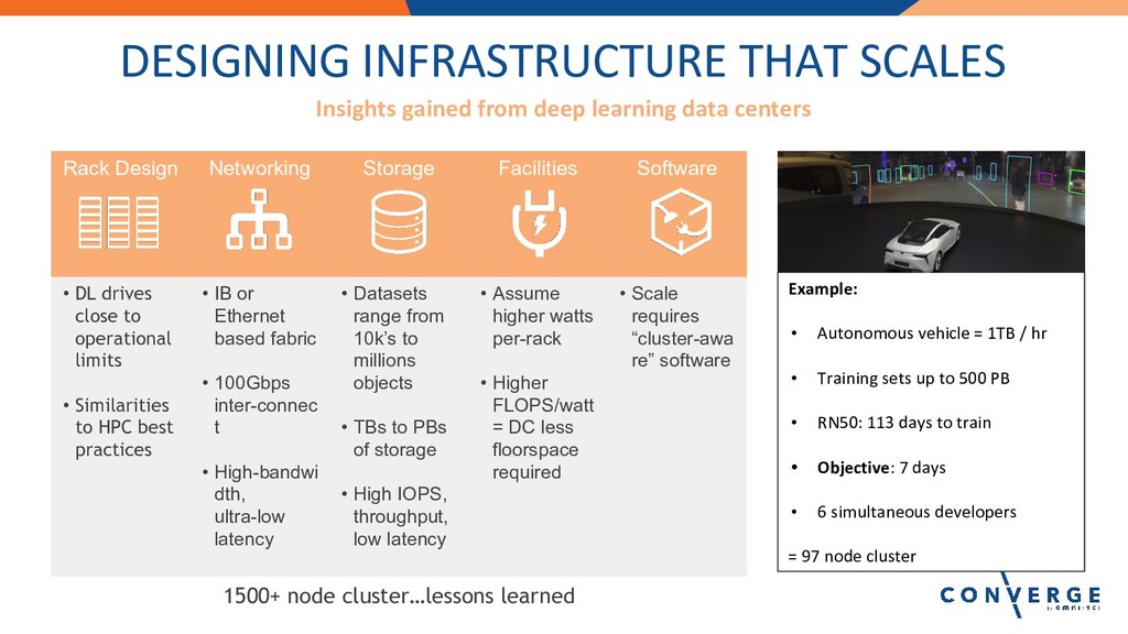 DESIGNING INFRASTRUCTURE THAT SCALES Insights g...