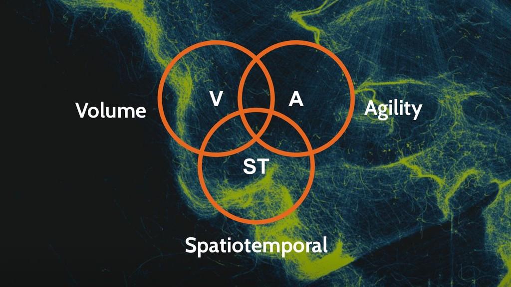 Volume Spatiotemporal Agility V A ST