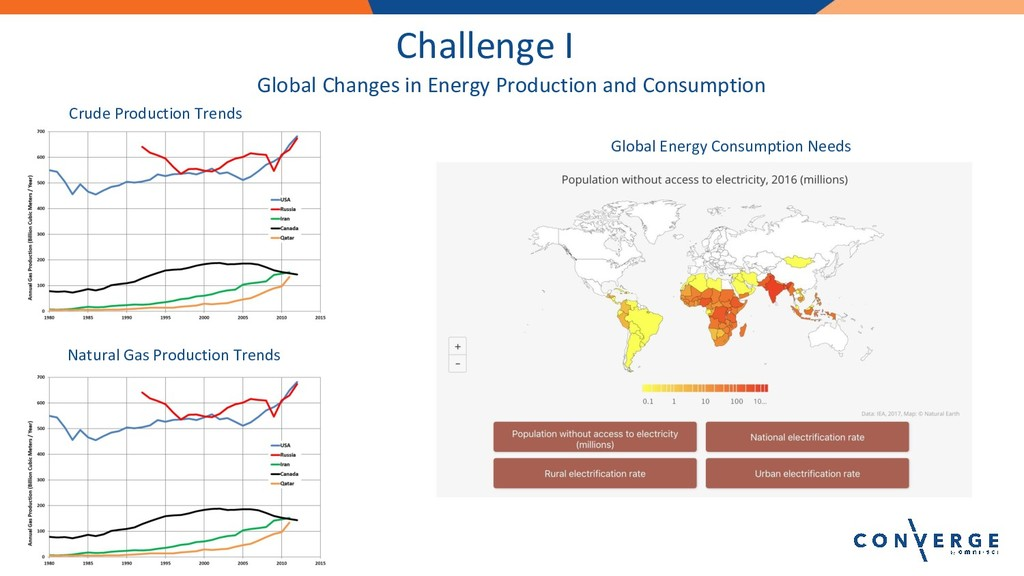 Challenge I Crude Production Trends Natural Gas...