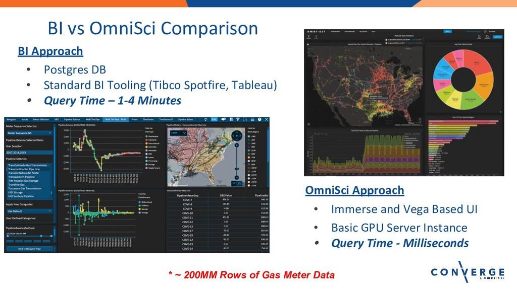 BI vs OmniSci Comparison BI Approach • Postgres...