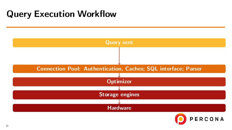 Query sent Connection Pool: Authentication, Cac...