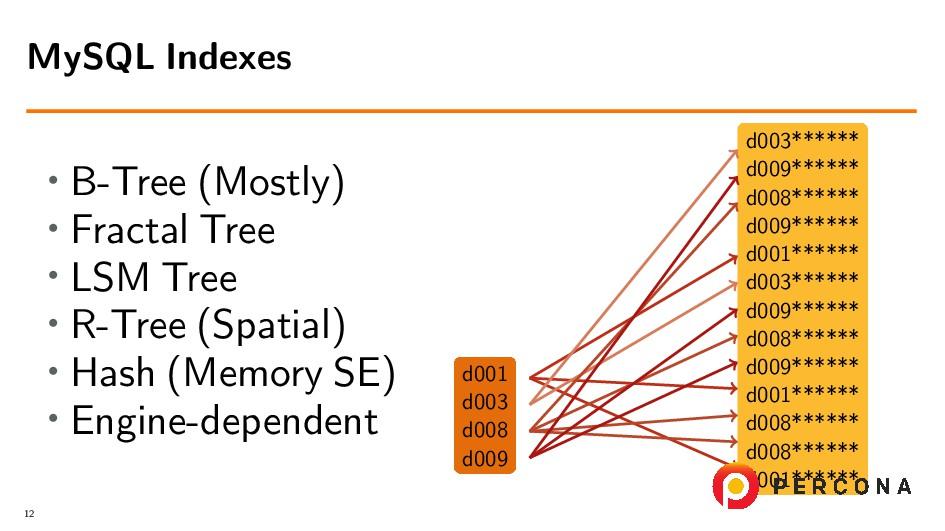 • B-Tree (Mostly) • Fractal Tree • LSM Tree • R...