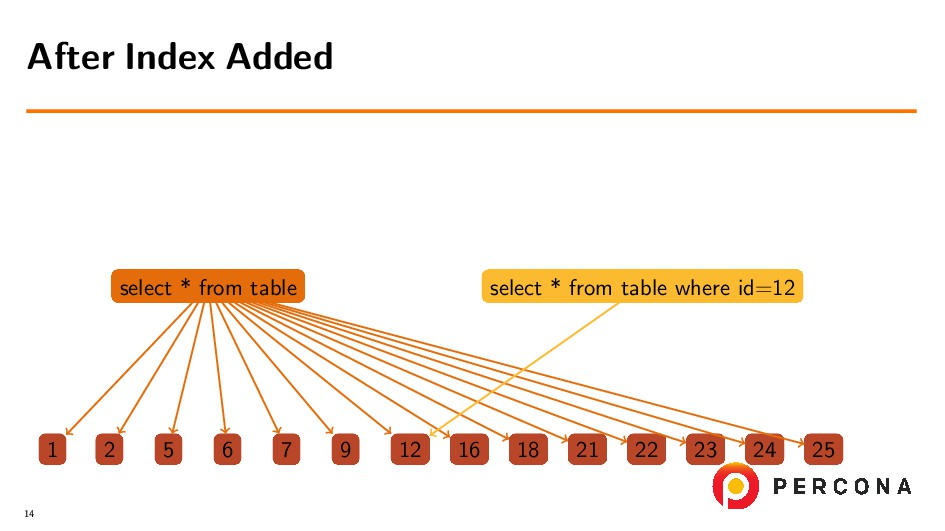 select * from table select * from table where i...