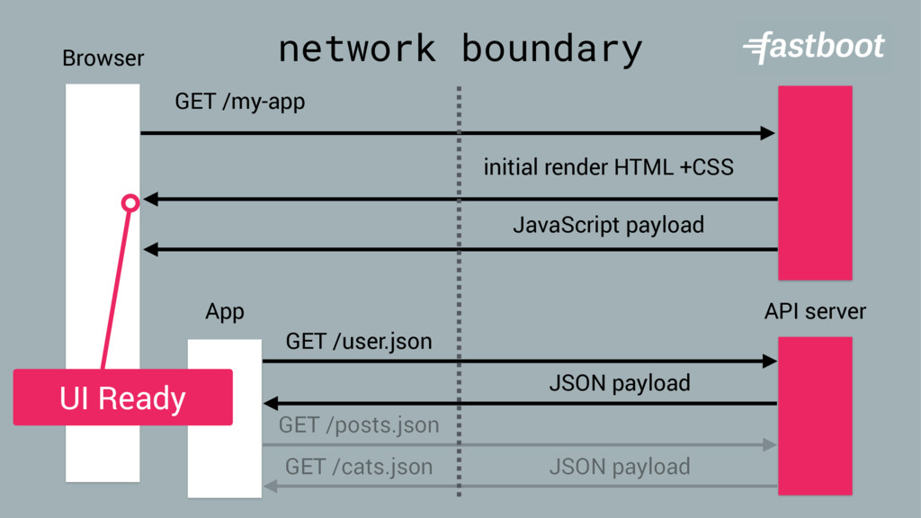 network boundary Browser GET /my-app FastBoot i...