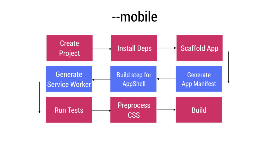 Create Project Install Deps Scaffold App Genera...