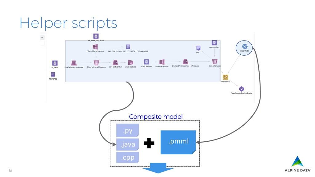 13 Helper scripts .py .pmml .java .cpp Composit...