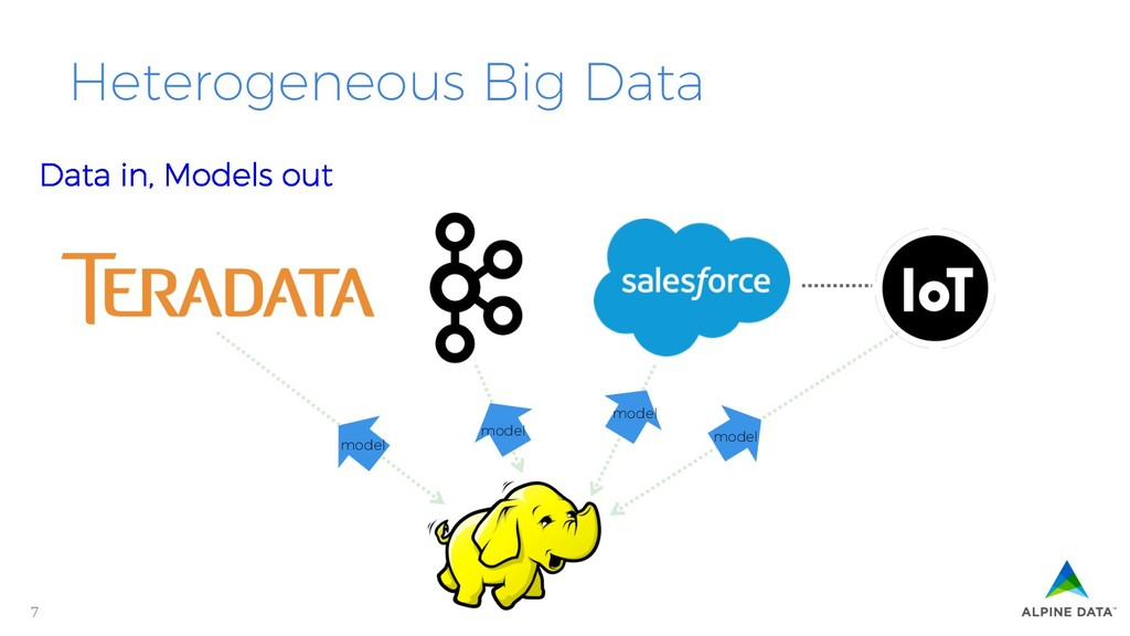 7 Heterogeneous Big Data Data in, Models out mo...