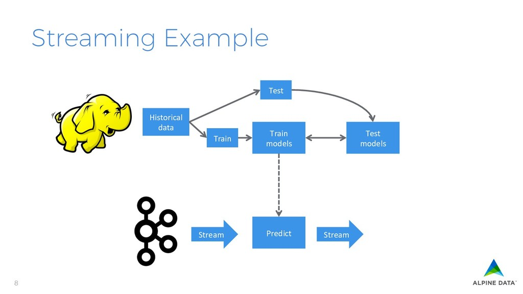 8 Streaming Example Historical data Train Test ...