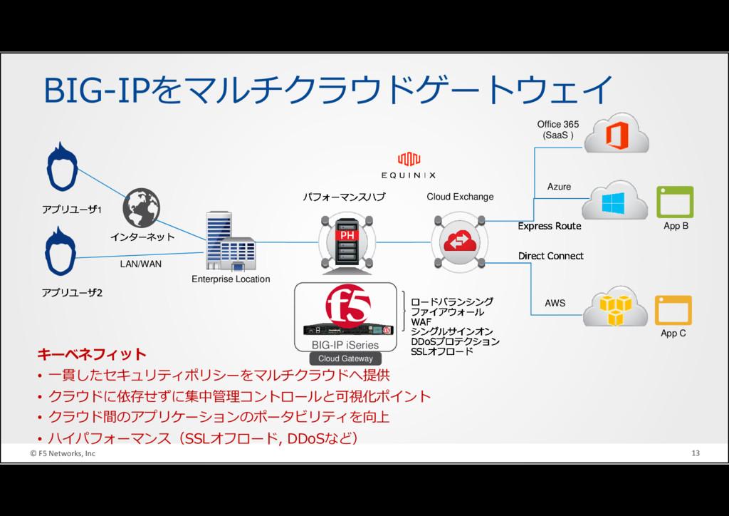 © F5 Networks, Inc 13 BIG-IPをマルチクラウドゲートウェイ キーベネ...