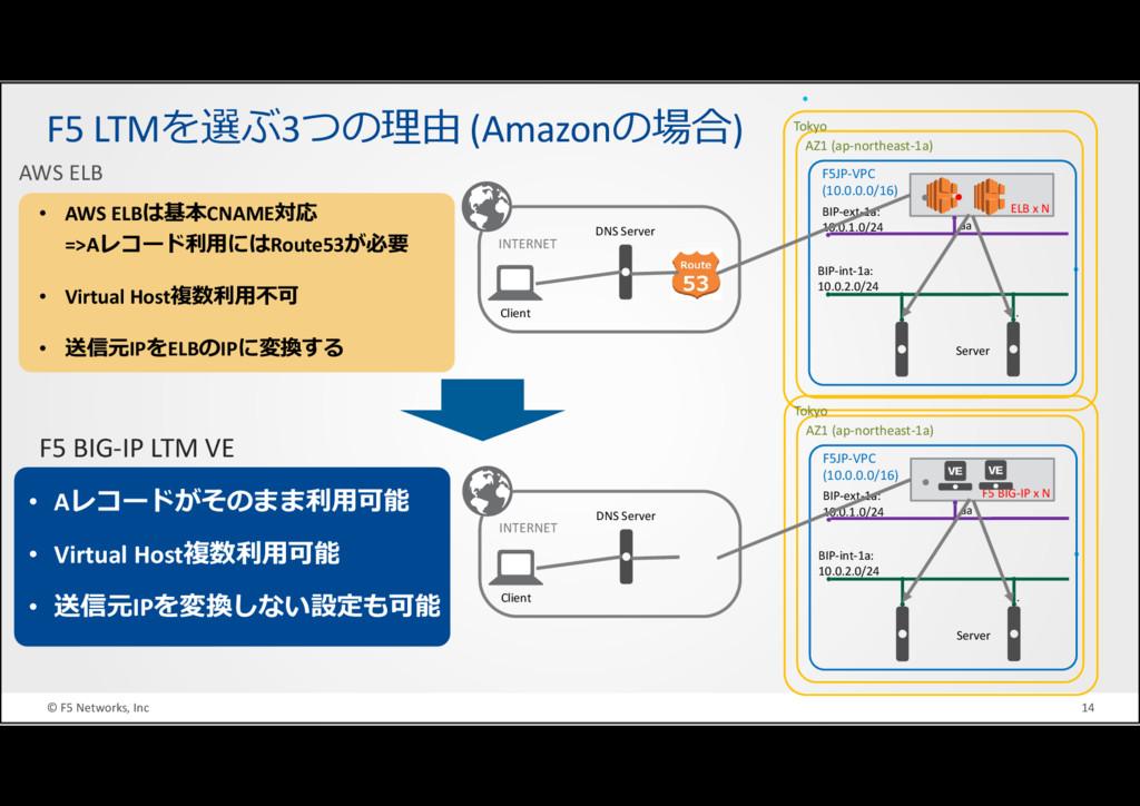 © F5 Networks, Inc 14 • AWS ELBは基本CNAME対応 =>Aレコ...