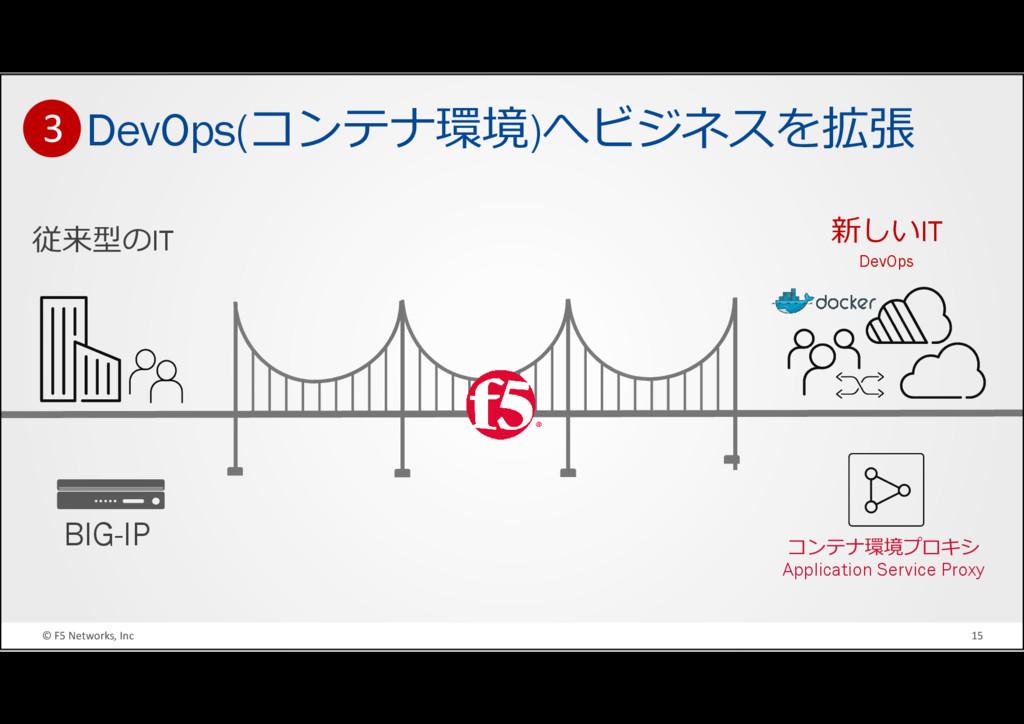 © F5 Networks, Inc 15 DevOps(コンテナ環境)へビジネスを拡張 従来...