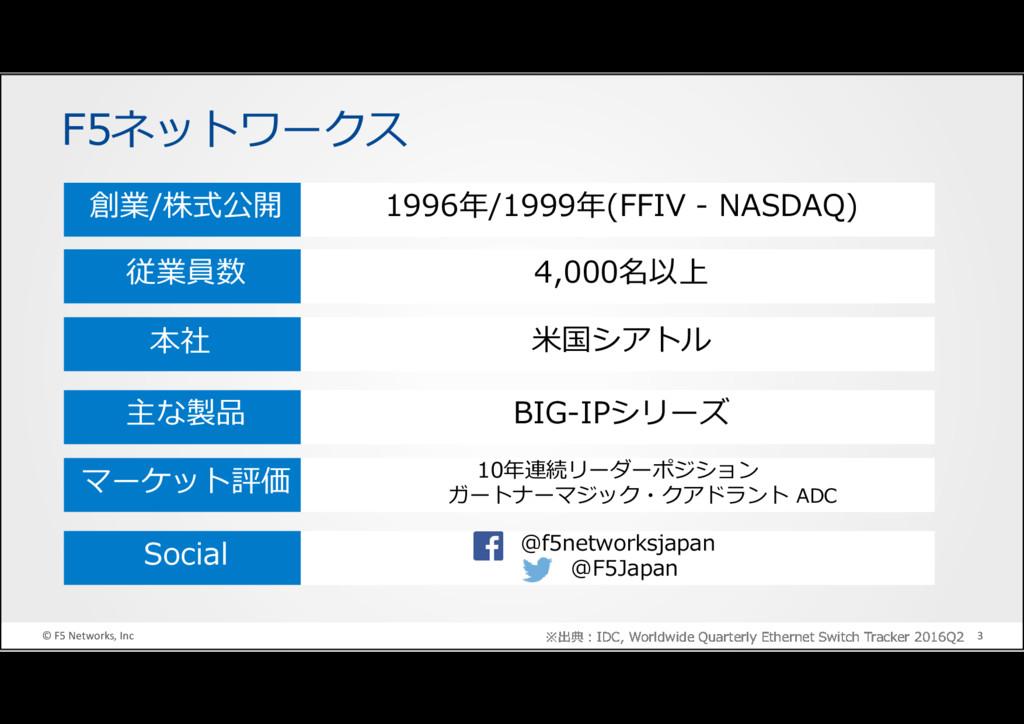 © F5 Networks, Inc 3 ※出典:IDC, Worldwide Quarter...