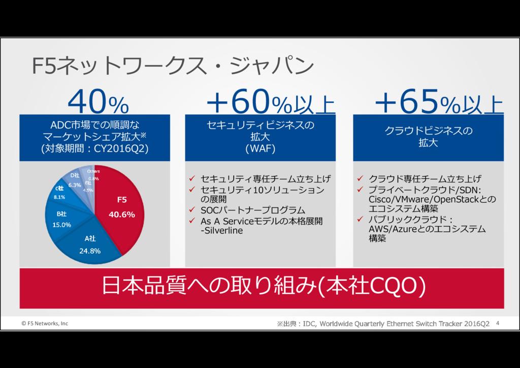 © F5 Networks, Inc 4 F5ネットワークス・ジャパン ADC市場での順調な ...
