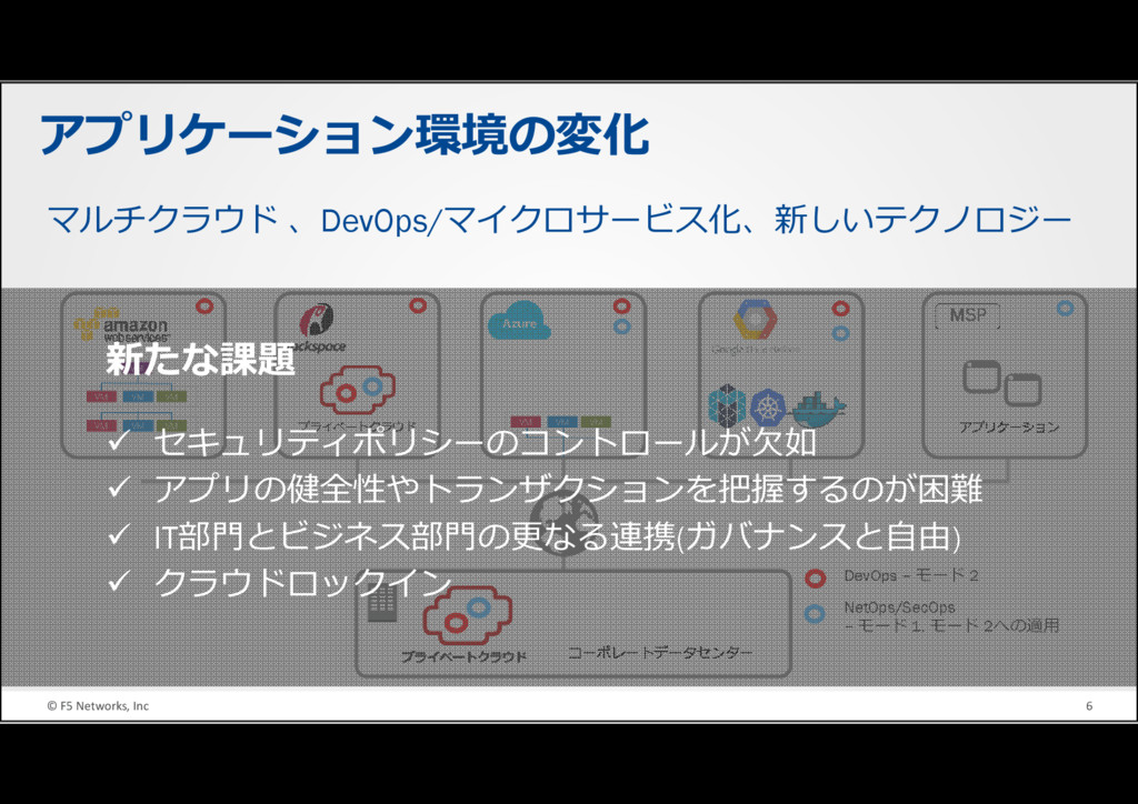 © F5 Networks, Inc 6 アプリケーション環境の変化 DevOps – モード...