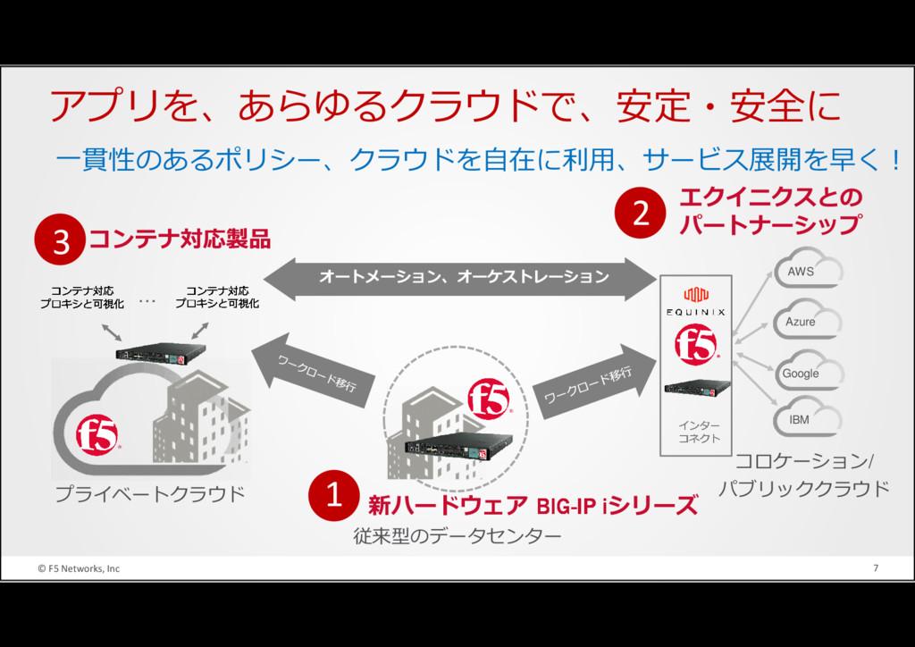 © F5 Networks, Inc 7 コンテナ対応製品 コンテナ対応 プロキシと可視化 …...