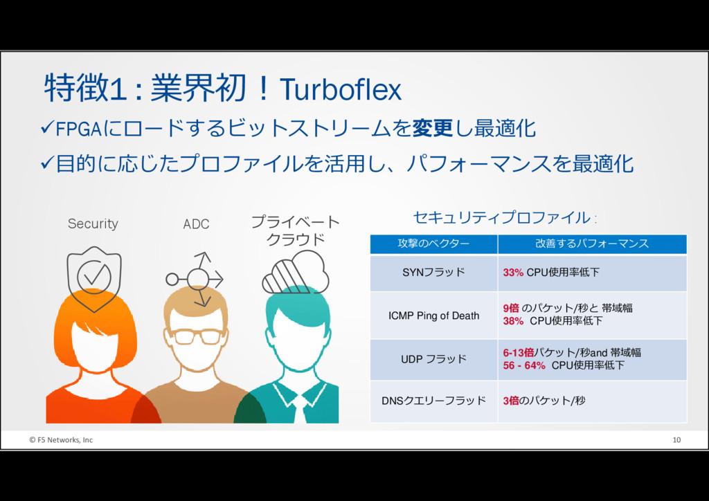 © F5 Networks, Inc 10 特徴1 : 業界初!Turboflex FPGAに...