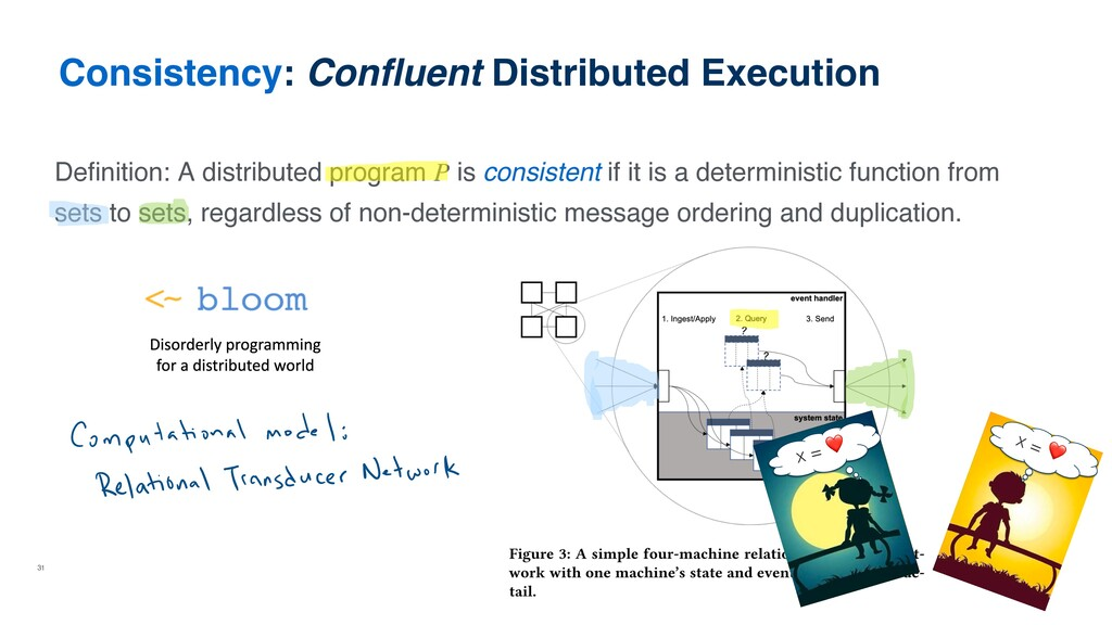 31 Consistency: Confluent Distributed Execution ...