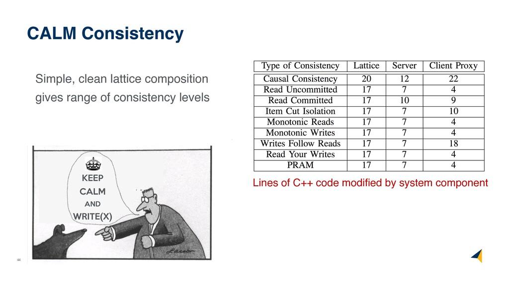 44 CALM Consistency Simple, clean lattice compo...