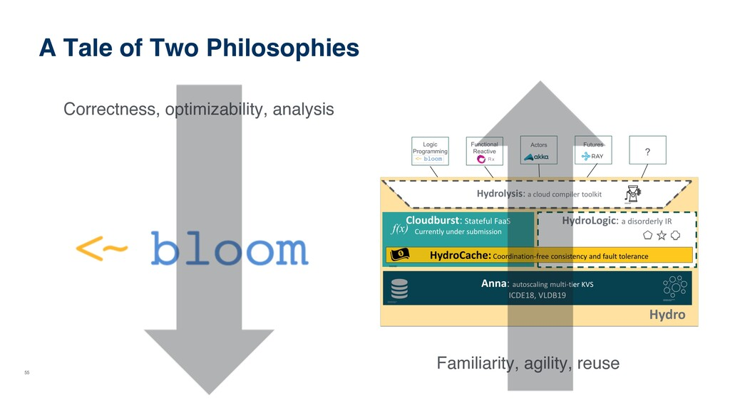 55 A Tale of Two Philosophies Correctness, opti...