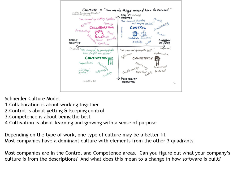 30 Schneider Culture Model 1.Collaboration is a...