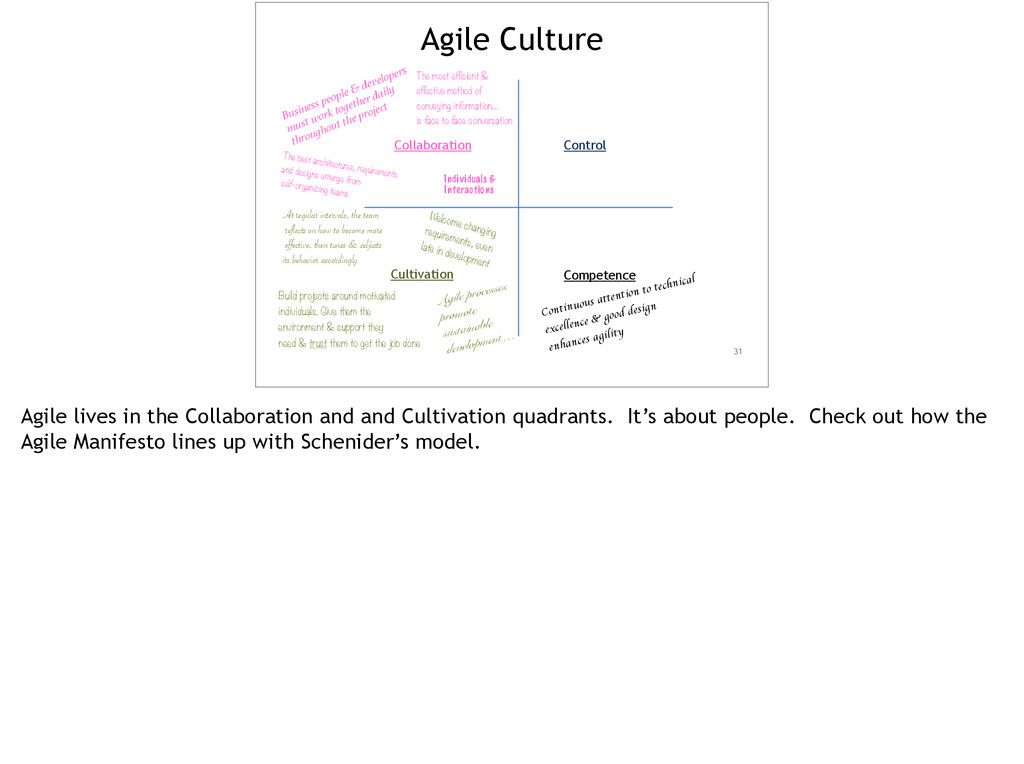 31 Agile Culture Collaboration Control Cultivat...