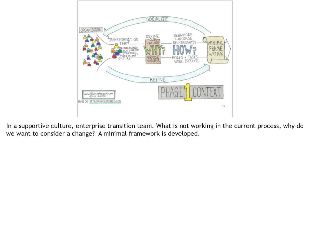 35 In a supportive culture, enterprise transiti...