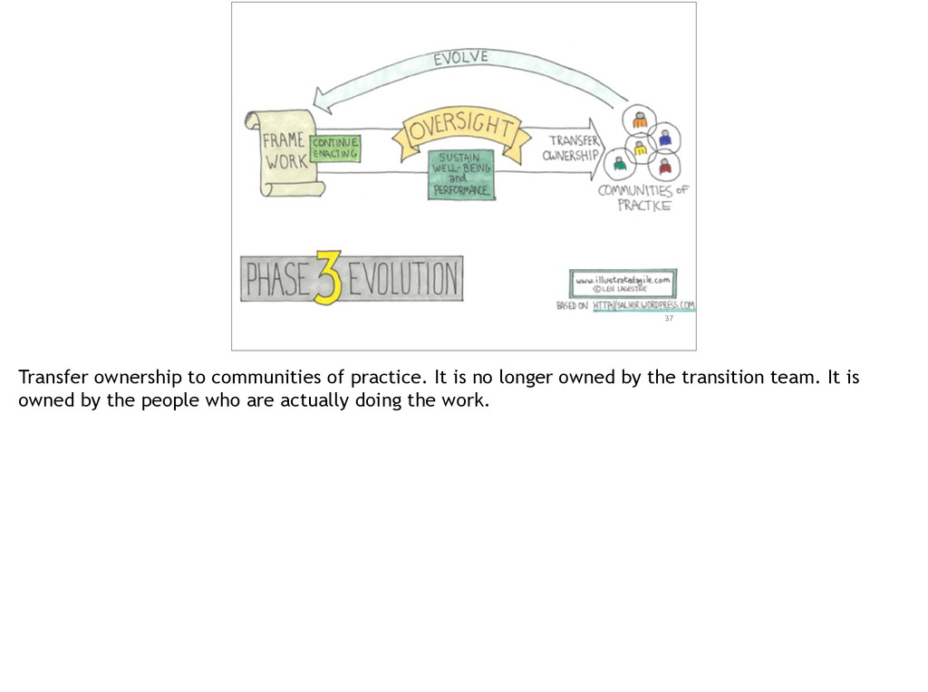 37 Transfer ownership to communities of practic...