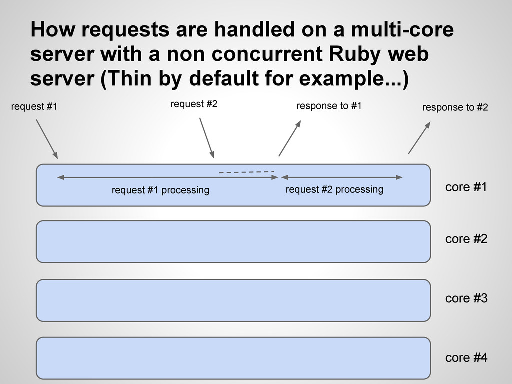 How requests are handled on a multi-core server...