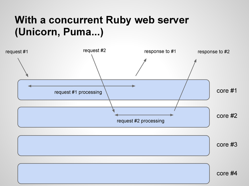 With a concurrent Ruby web server (Unicorn, Pum...