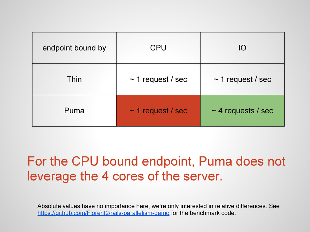 endpoint bound by CPU IO Thin ~ 1 request / sec...