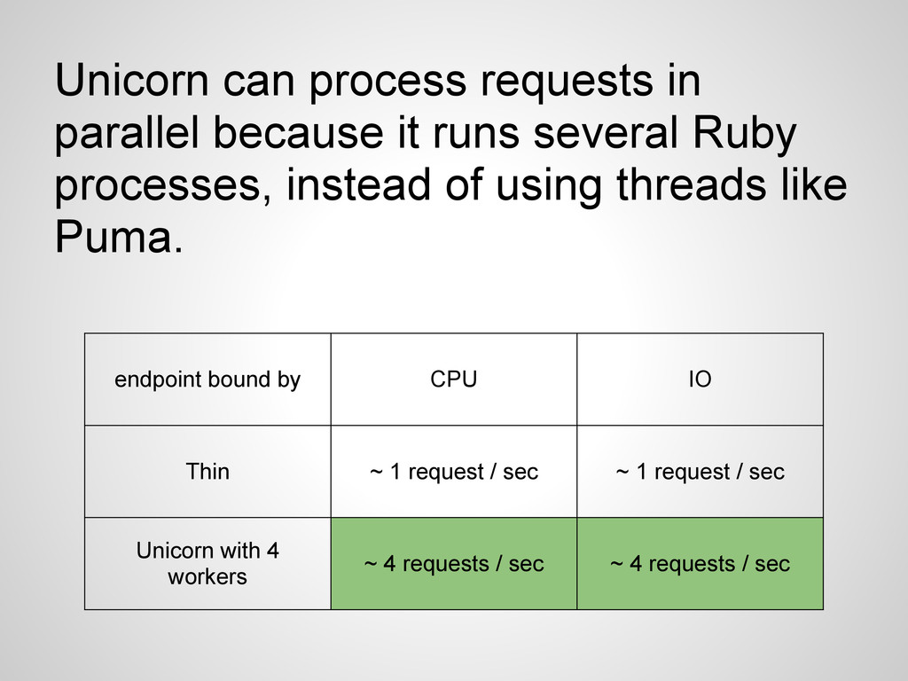 Unicorn can process requests in parallel becaus...