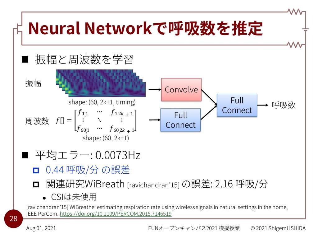 Neural Networkで呼吸数を推定 n 振幅と周波数を学習 n 平均エラー: 0.00...