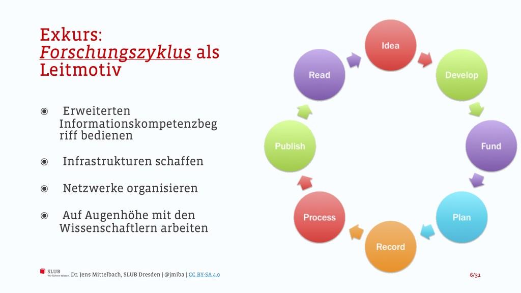 Exkurs: Forschungszyklus als Leitmotiv ๏ Erweit...