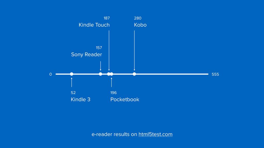 e-reader results on html5test.com 555 0 196  P...