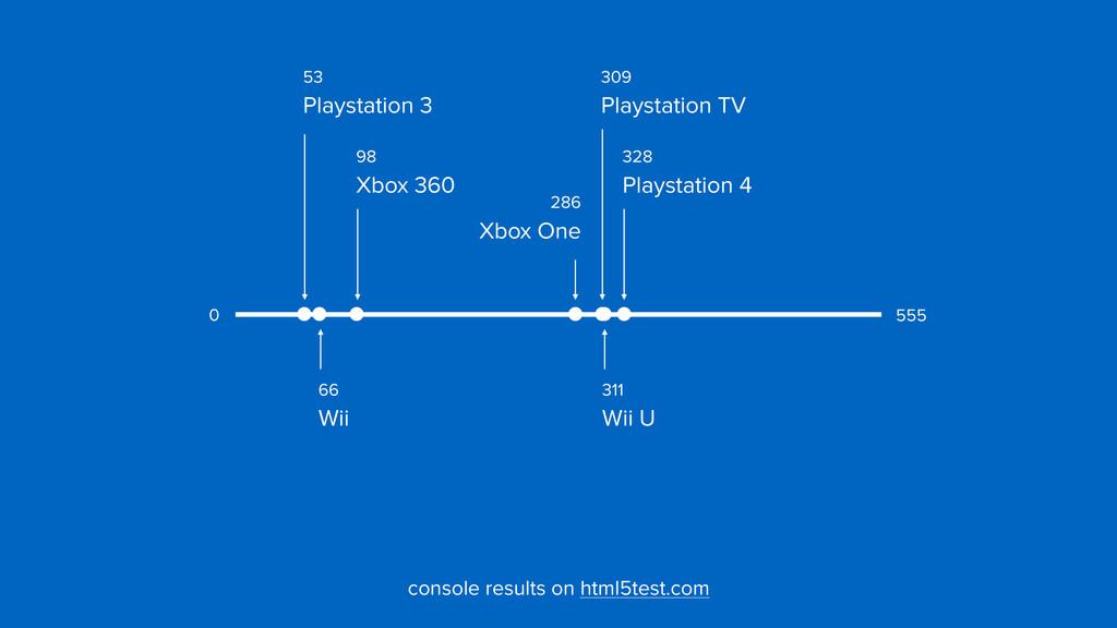 328  Playstation 4 53  Playstation 3 309  Pl...