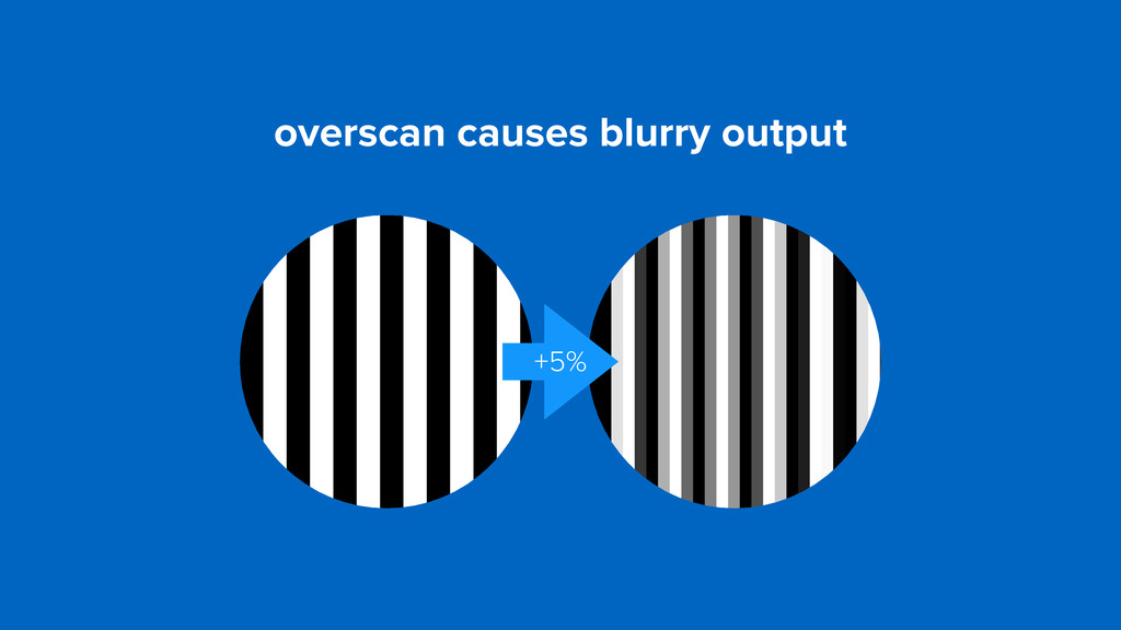 overscan causes blurry output +5%