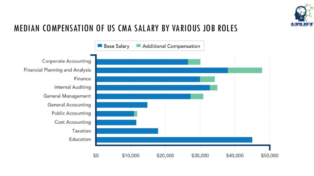 MEDIAN COMPENSATION OF US CMA SALARY BY VARIOUS...