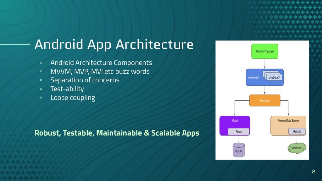 Android App Architecture ▫ Android Architecture...