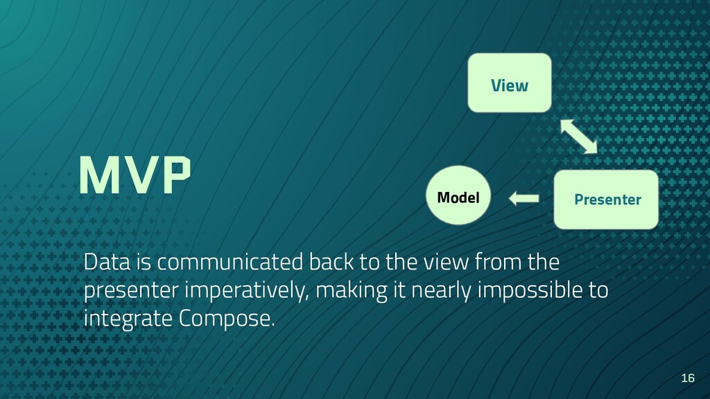 MVP Data is communicated back to the view from ...