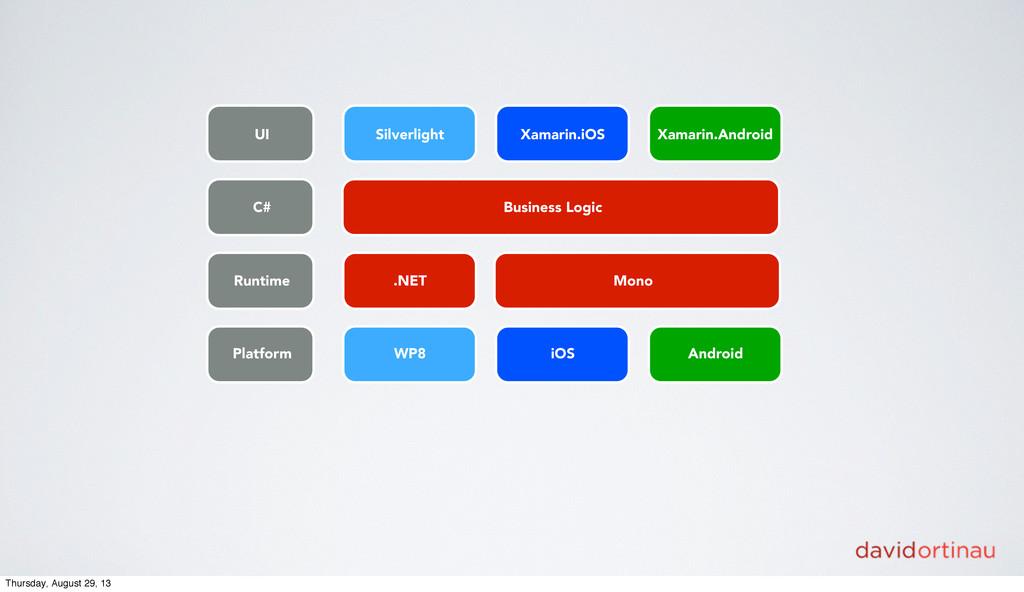 Platform Runtime C# UI WP8 iOS Android .NET Mon...