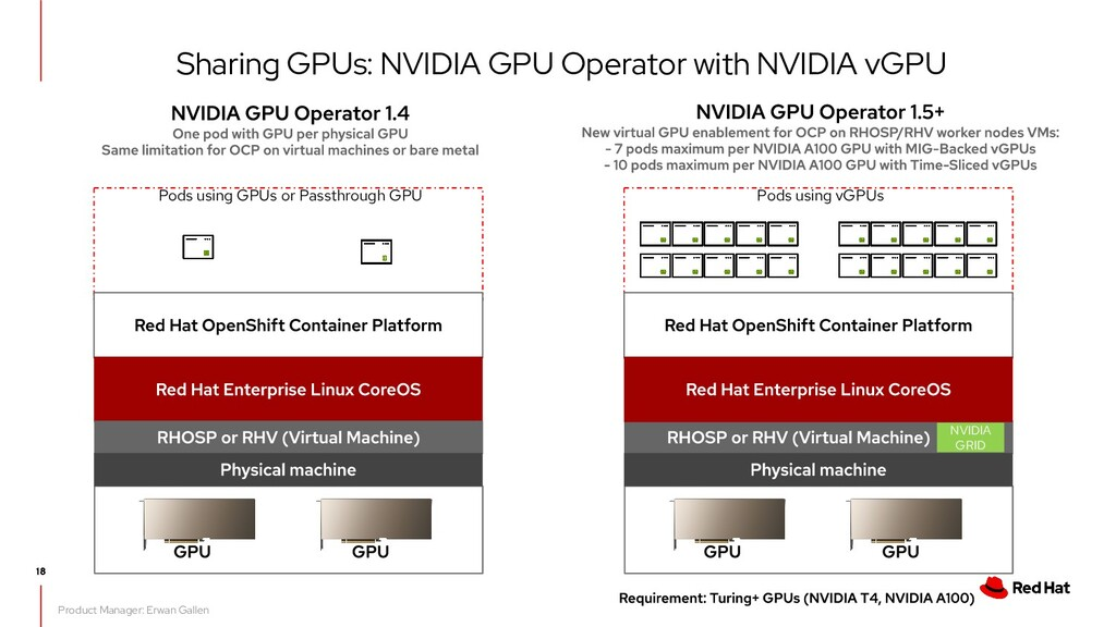 Product Manager: Erwan Gallen Sharing GPUs: NVI...