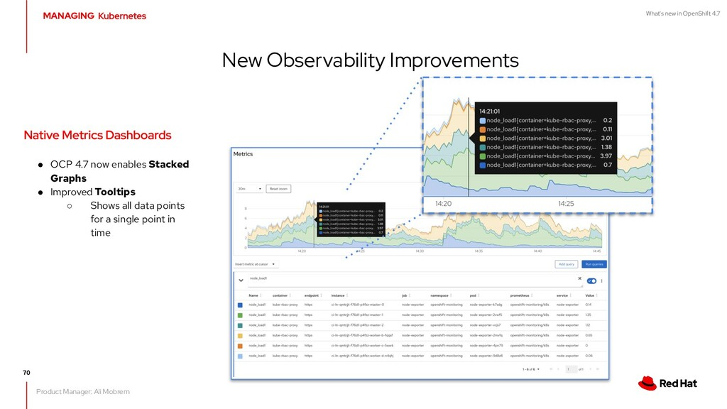 What's new in OpenShift 4.7 New Observability I...