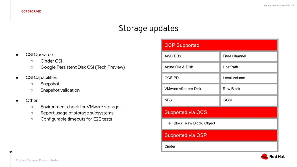 What's new in OpenShift 4.7 OCP Supported AWS E...