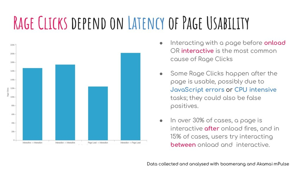 Rage Clicks depend on Latency of Page Usability...