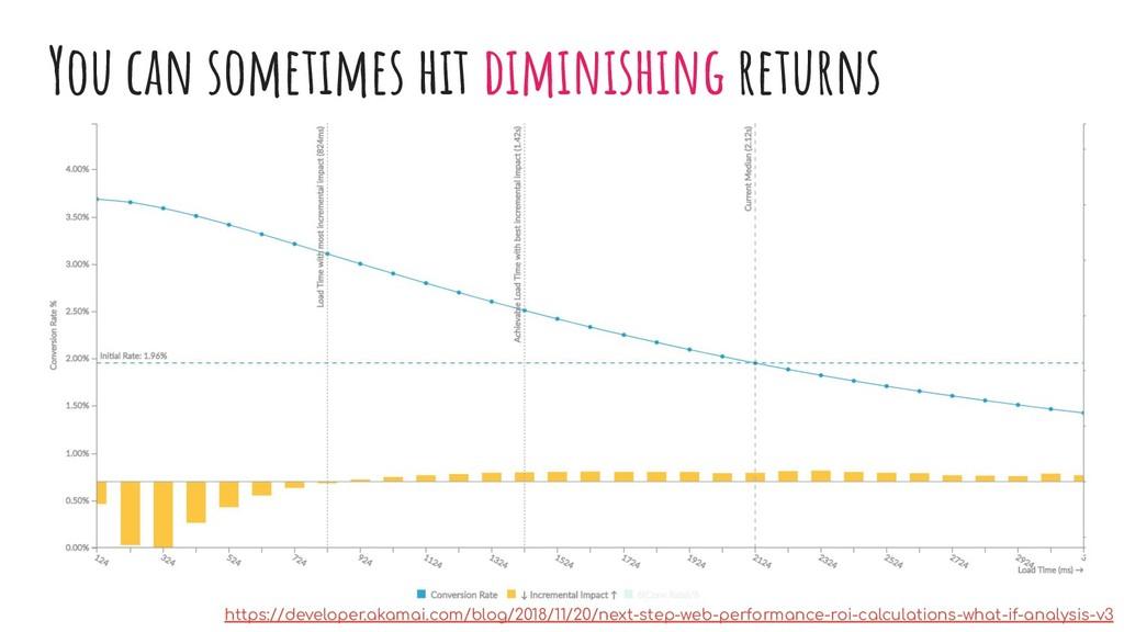 You can sometimes hit diminishing returns https...