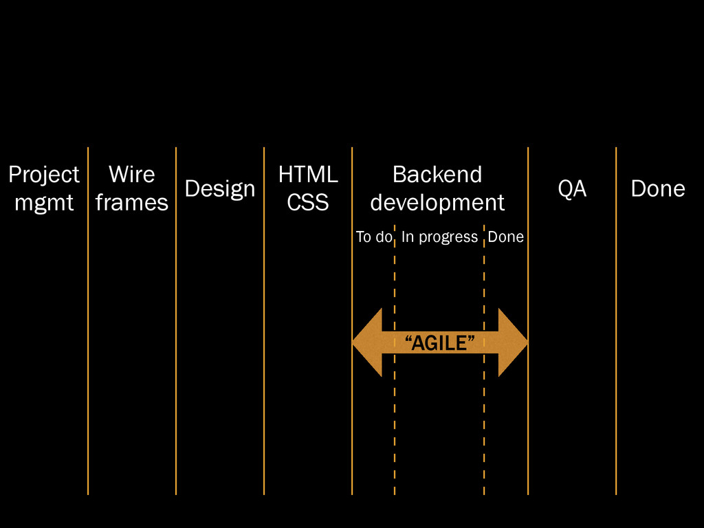 Project mgmt Wire frames Design HTML CSS Backen...