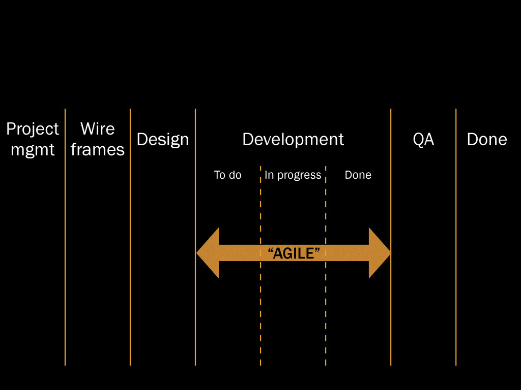 Project mgmt Wire frames Design Development QA ...